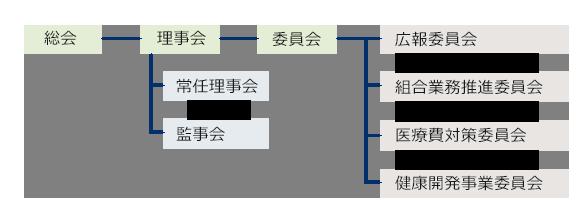 健保連 神奈川連合会 組織図